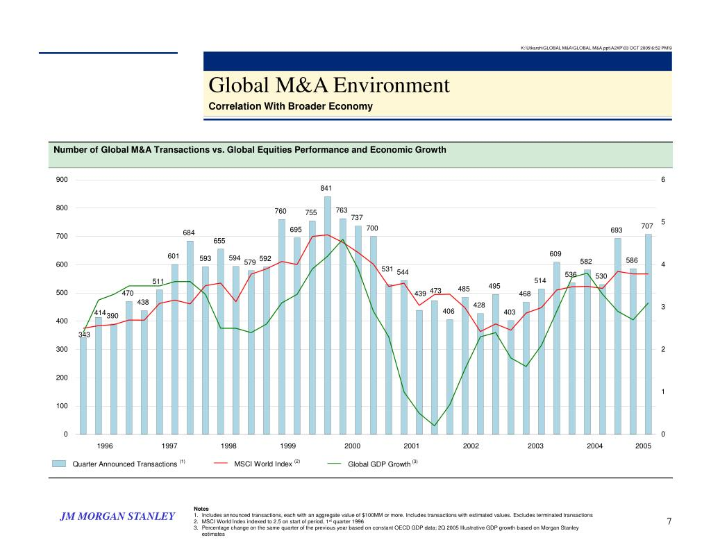 Number of Global M&A Transactions vs. Global Equities Performance and Economic Growth
