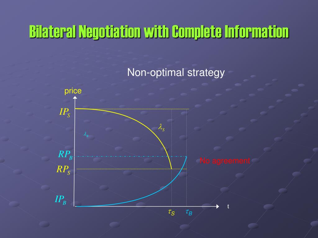 Bilateral Negotiation with Complete Information