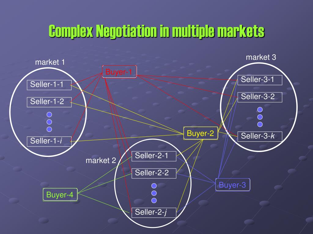 Complex Negotiation in multiple markets