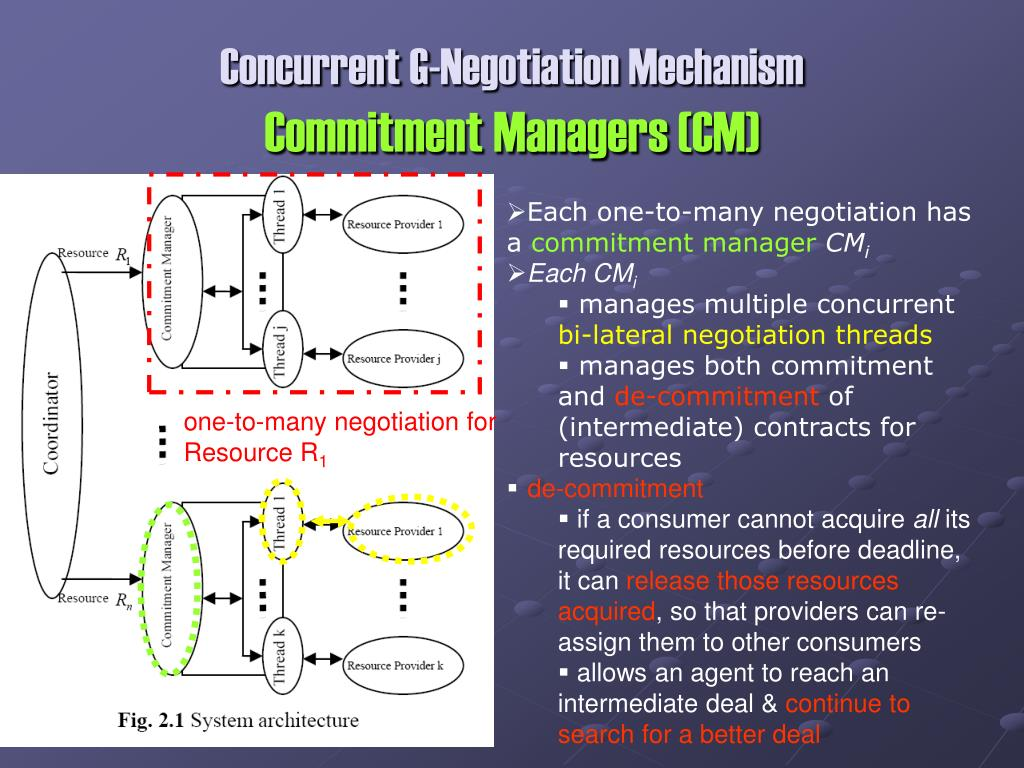 Concurrent G-Negotiation Mechanism