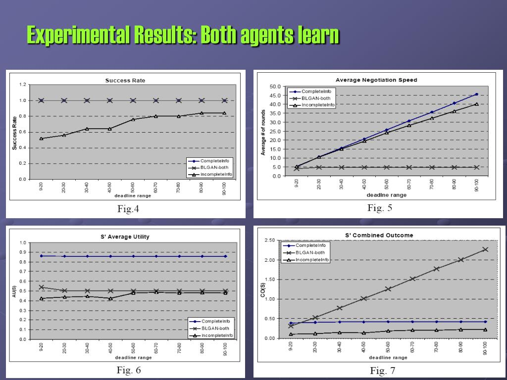 Experimental Results: Both agents learn