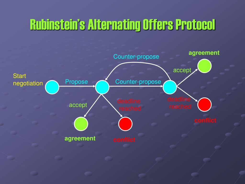 Rubinstein's Alternating Offers Protocol