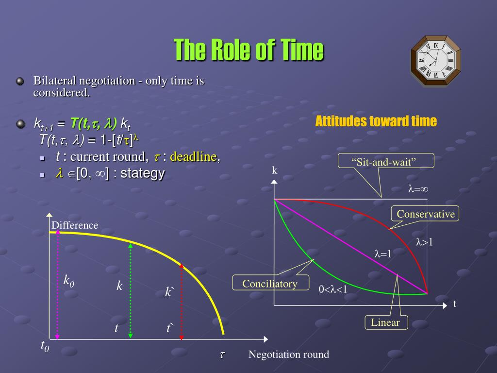 The Role of Time