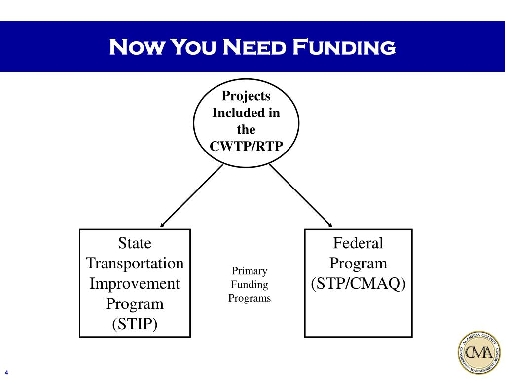 The Funding Picture: CMA's Role