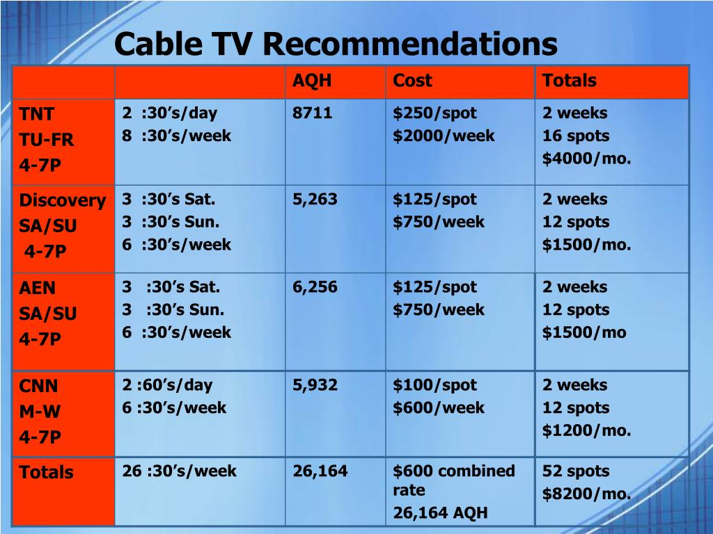 Cable TV Recommendations