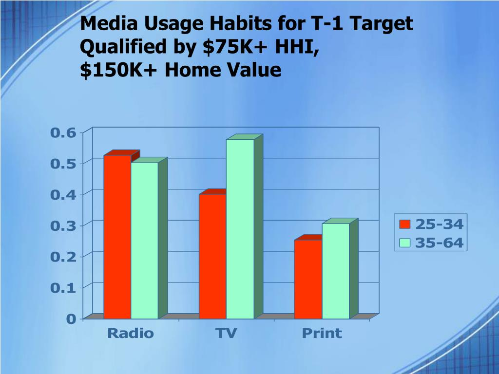 Media Usage Habits for T-1 Target Qualified by $75K+ HHI,