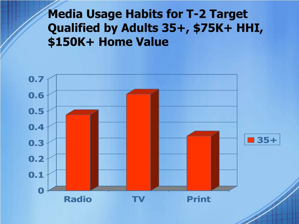 Media Usage Habits for T-2 Target Qualified by Adults 35+, $75K+ HHI,