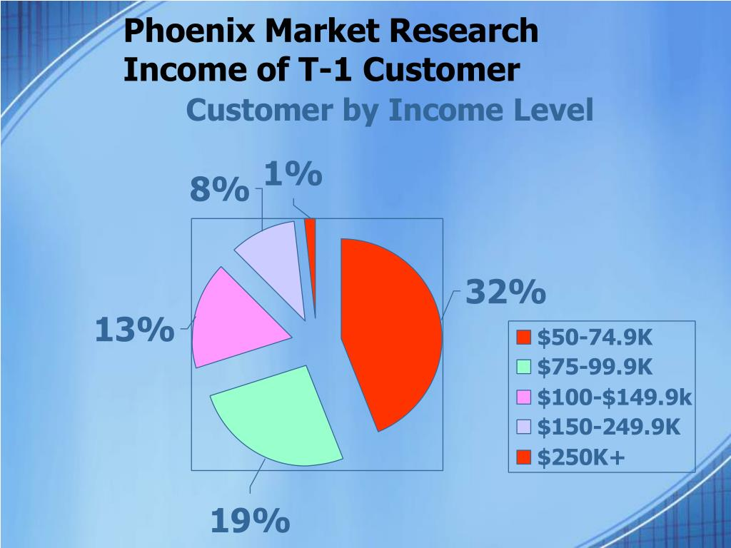 Phoenix Market Research
