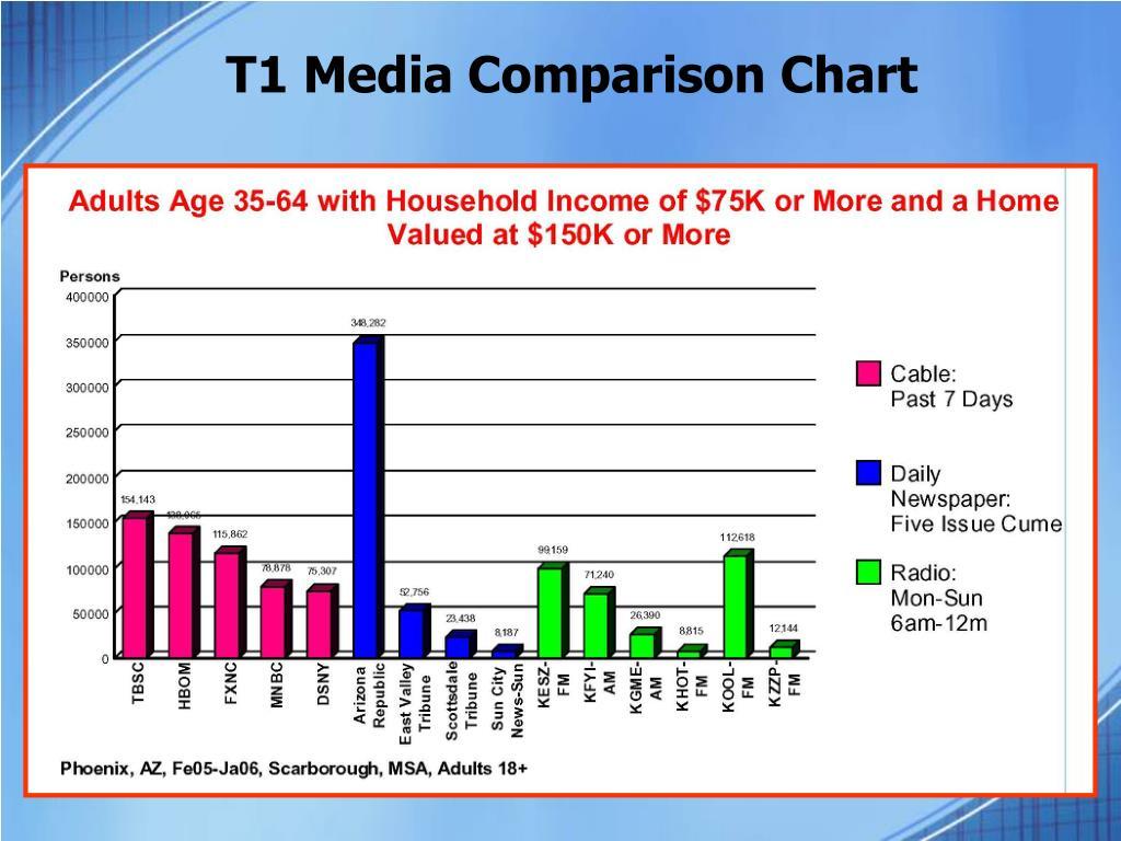T1 Media Comparison Chart