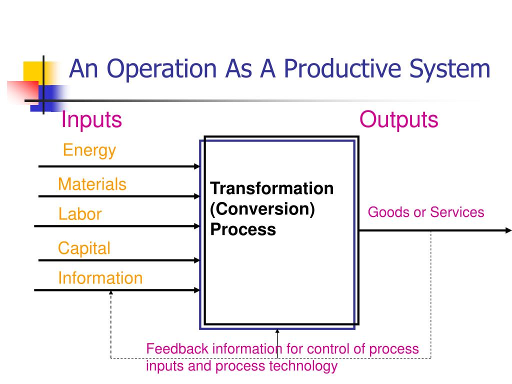 An Operation As A Productive System