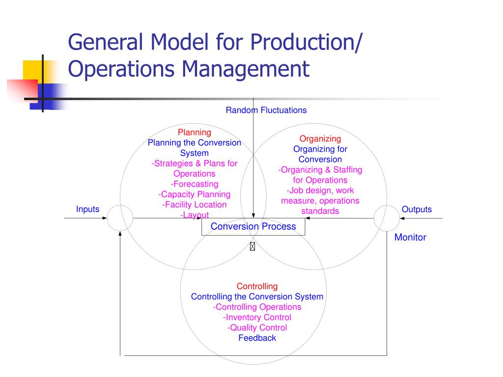 General Model for Production/