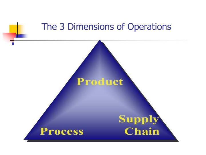 The 3 dimensions of operations l.jpg