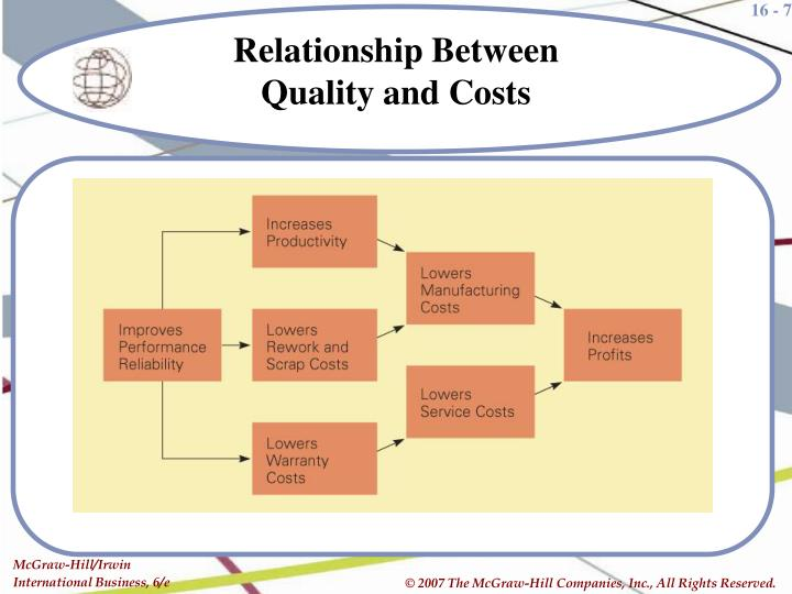 quality and cost relationship