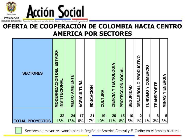 OFERTA DE COOPERACIÓN DE COLOMBIA HACIA CENTRO AMERICA POR SECTORES
