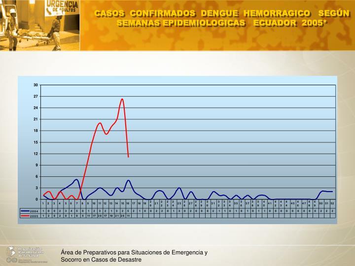 CASOS  CONFIRMADOS  DENGUE  HEMORRAGICO   SEGÚN  SEMANAS EPIDEMIOLOGICAS   ECUADOR  2005*
