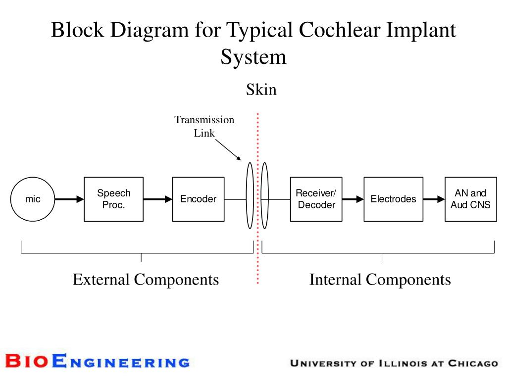 Block Diagram for Typical Cochlear Implant System