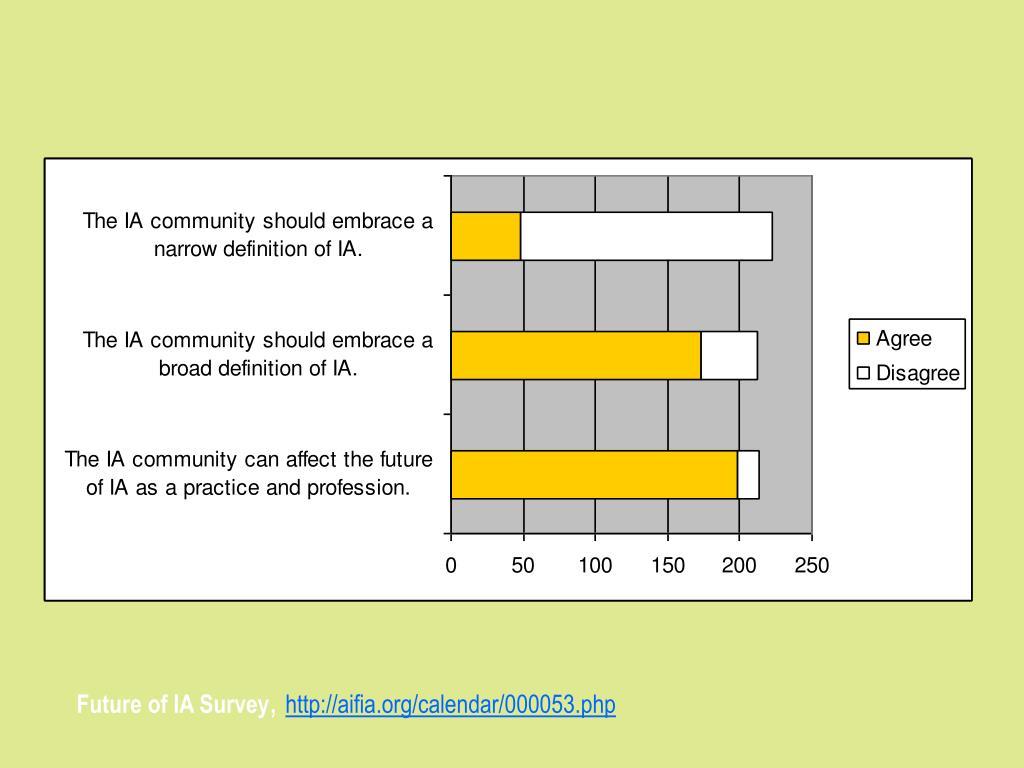Future of IA Survey