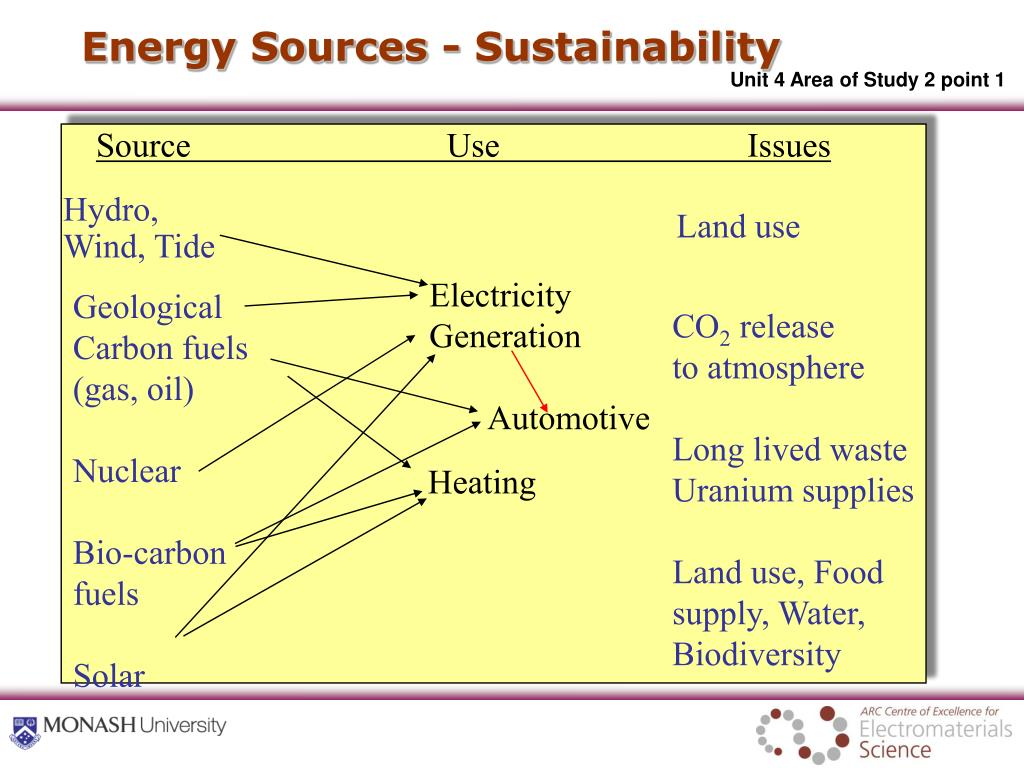 Energy Sources - Sustainability