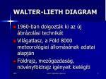 walter lieth diagram