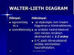 walter lieth diagram11