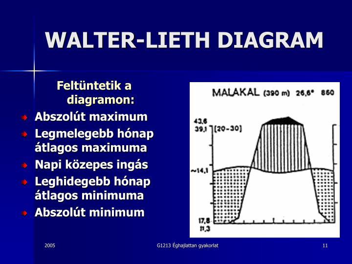 WALTER-LIETH DIAGRAM
