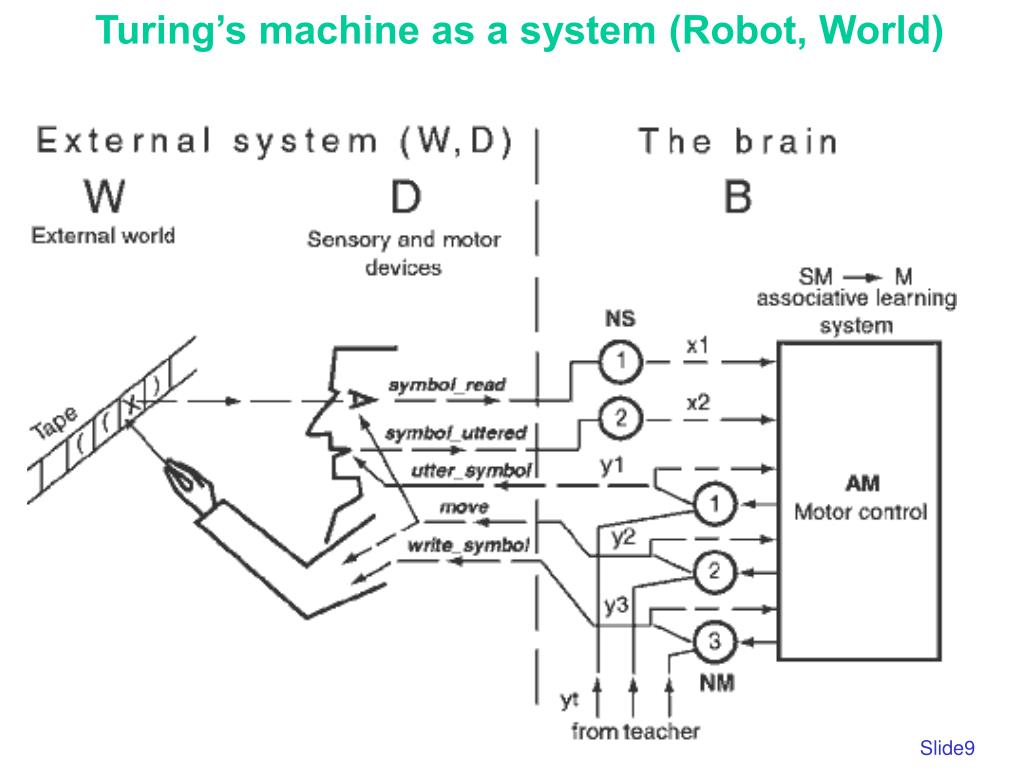 Turing's machine as a system (Robot, World)