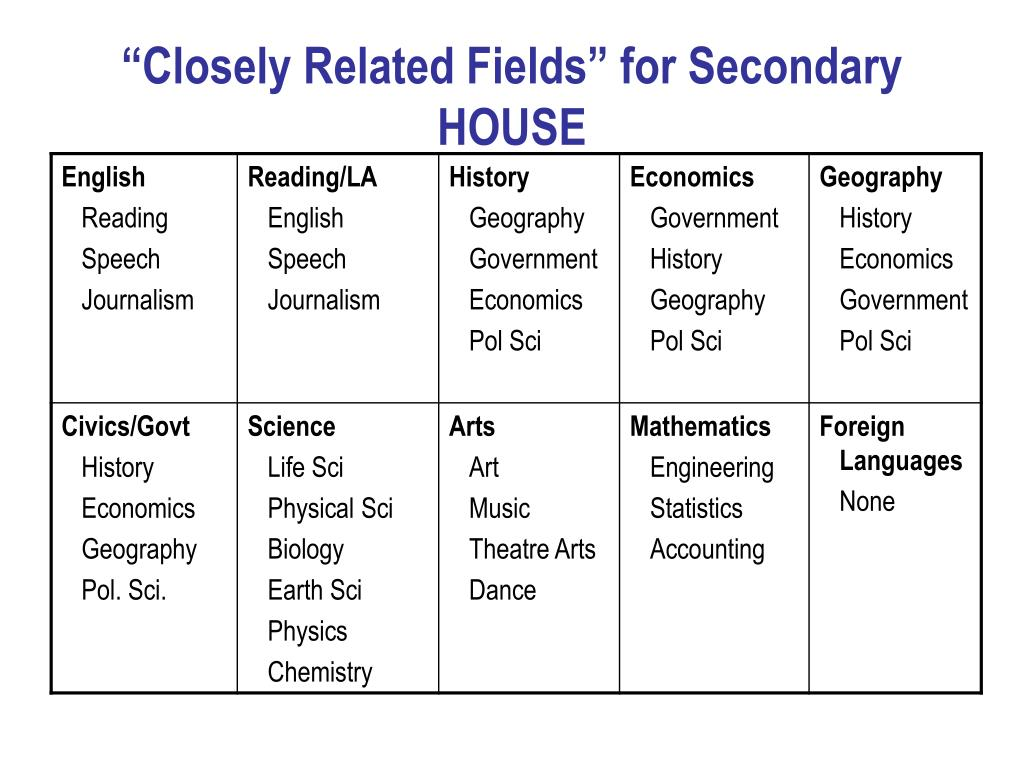 """Closely Related Fields"" for Secondary HOUSE"