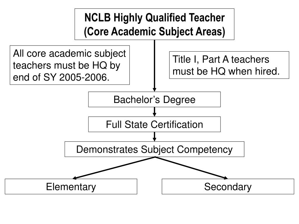 NCLB Highly Qualified Teacher