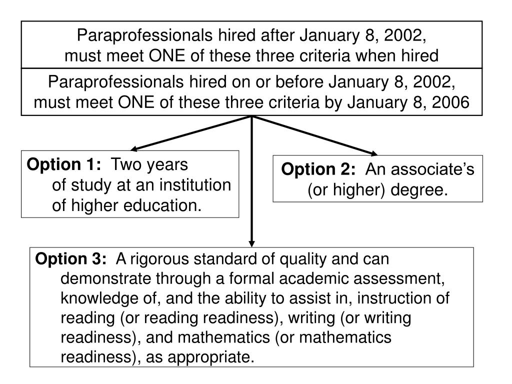 Paraprofessionals hired after January 8, 2002,