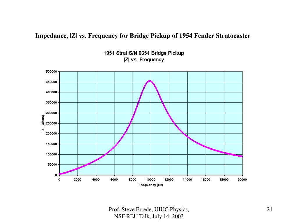 Impedance, |Z| vs. Frequency for Bridge Pickup of 1954 Fender Stratocaster
