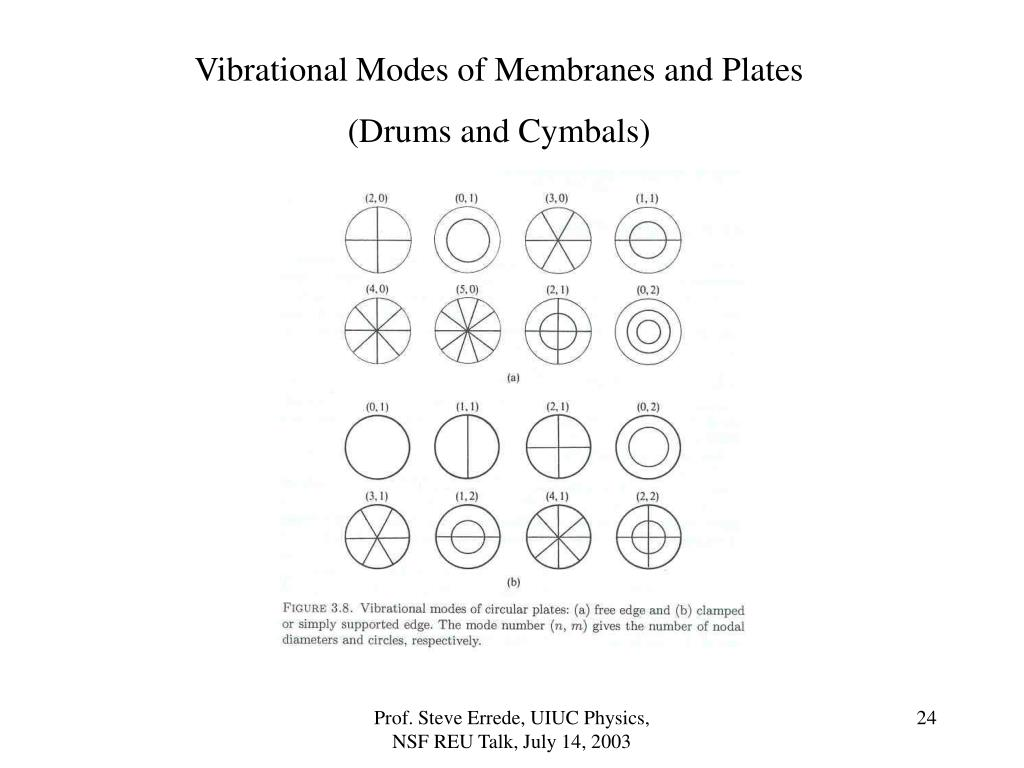 Vibrational Modes of Membranes and Plates