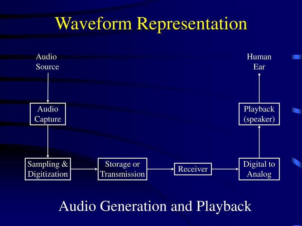 Waveform Representation