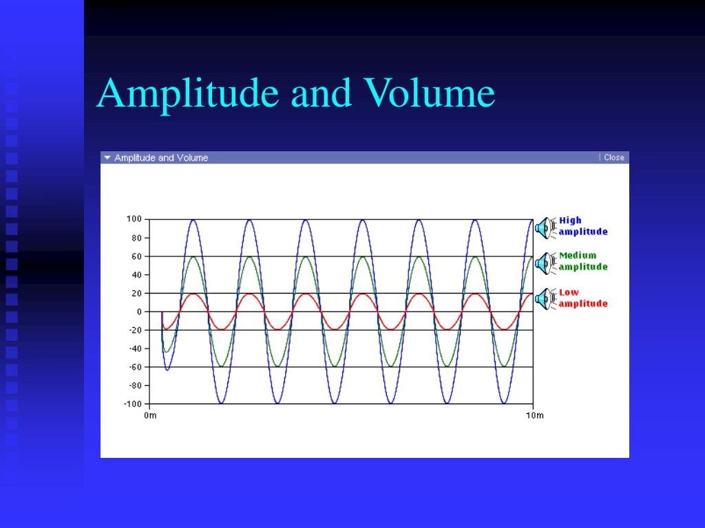 Amplitude and Volume