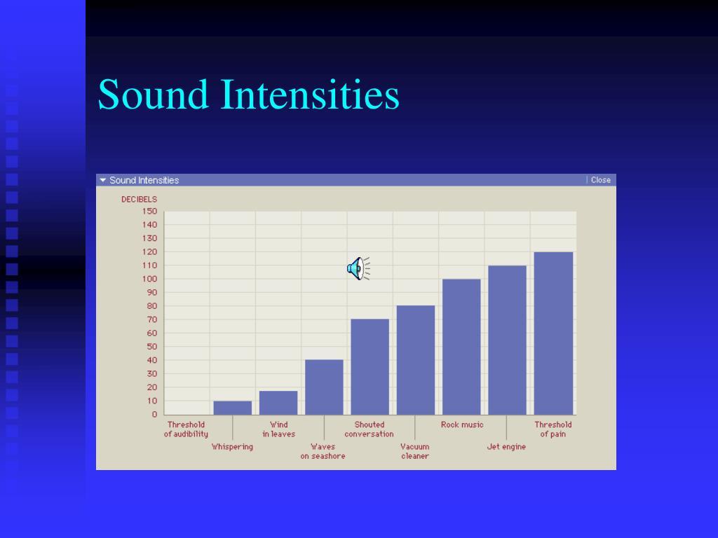 Sound Intensities