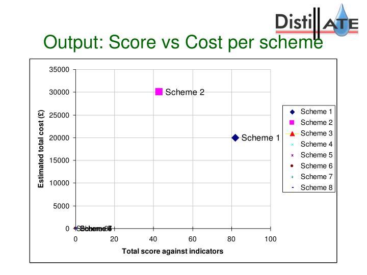 Output: Score vs Cost per scheme