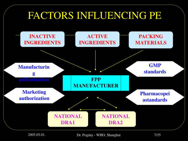 FACTORS INFLUENCING PE