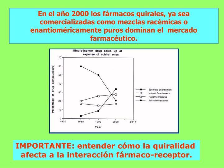 En el año 2000 los fármacos quirales, ya sea comercializadas como mezclas racémicas o enantioméricamente puros dominan el  mercado farmacéutico.