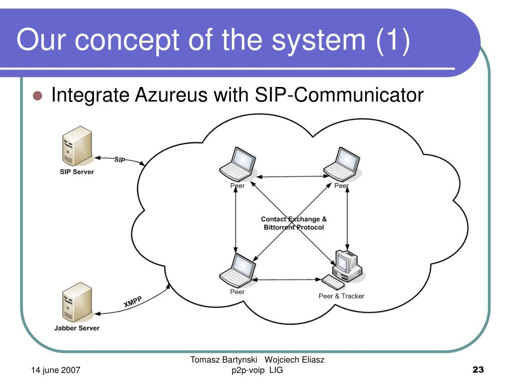 Integrate Azureus with SIP-Communicator