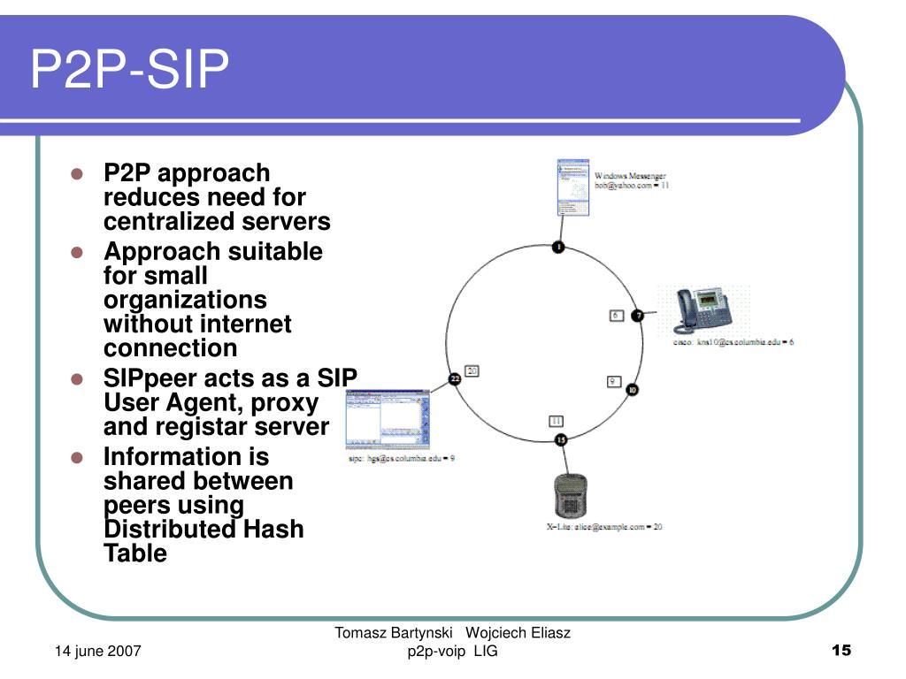 P2P-SIP