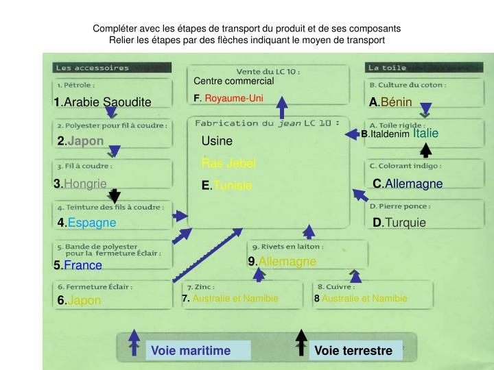 Compléter avec les étapes de transport du produit et de ses composants