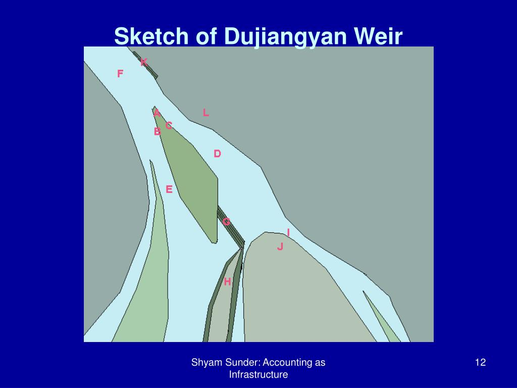 Sketch of Dujiangyan Weir
