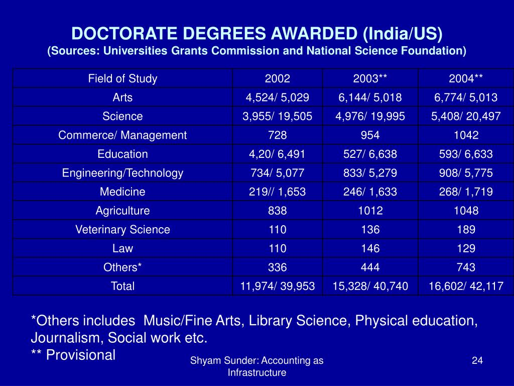 DOCTORATE DEGREES AWARDED (India/US)