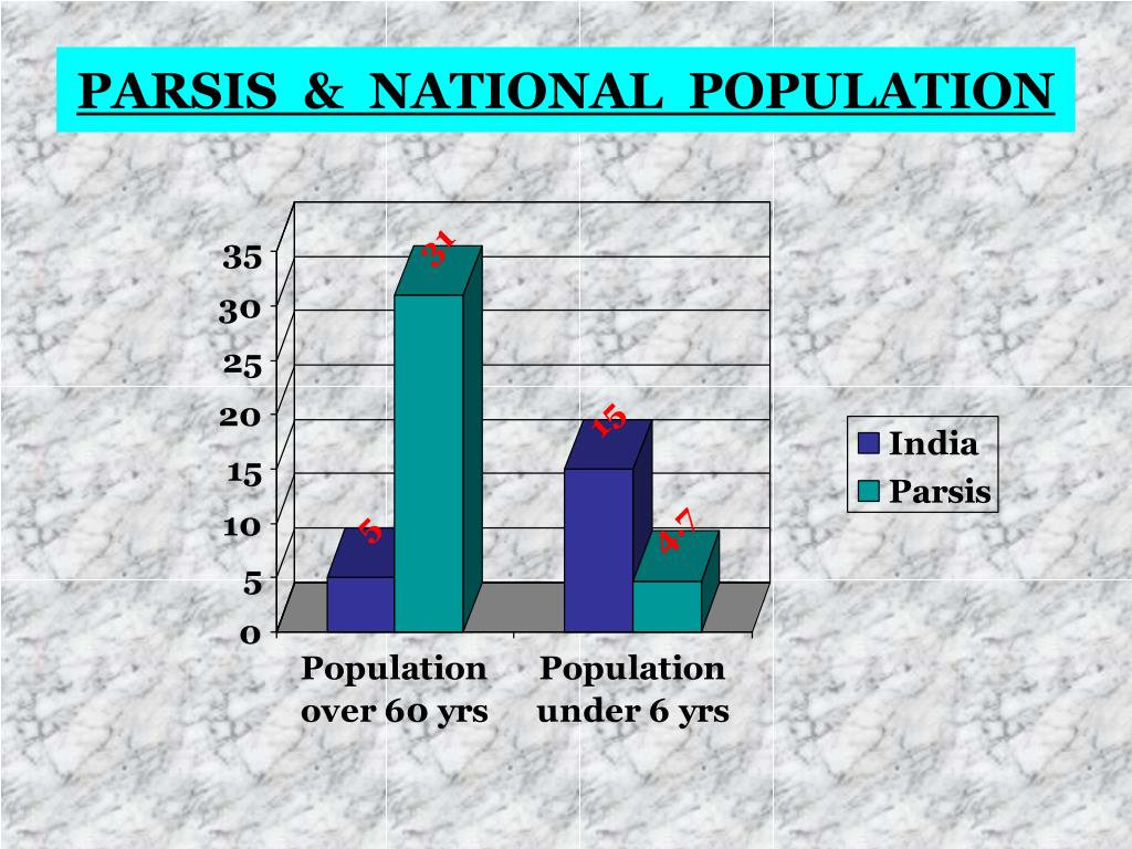 PARSIS  &  NATIONAL  POPULATION