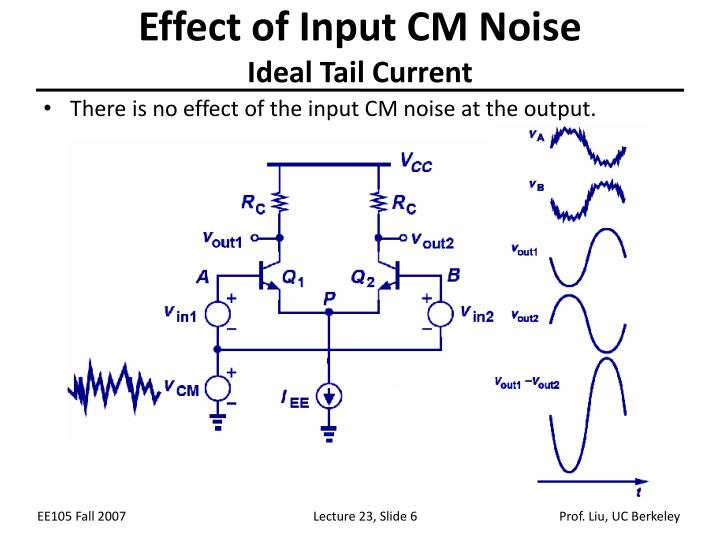 Effect of Input CM Noise