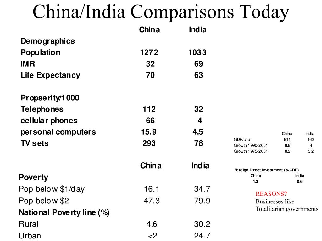 China/India Comparisons Today