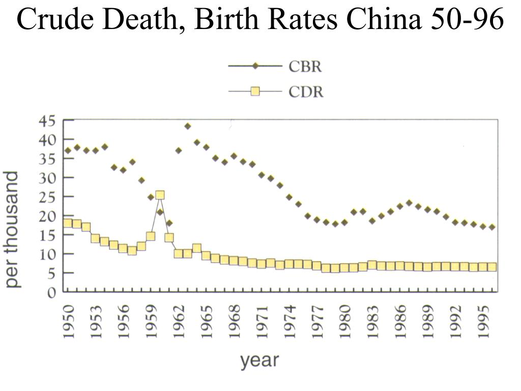 Crude Death, Birth Rates China 50-96