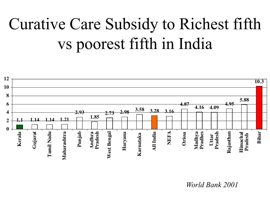 Curative Care Subsidy to Richest fifth vs poorest fifth in India