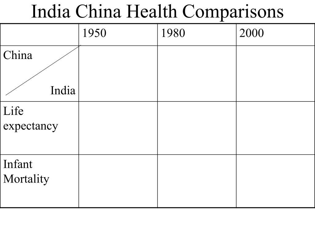 India China Health Comparisons