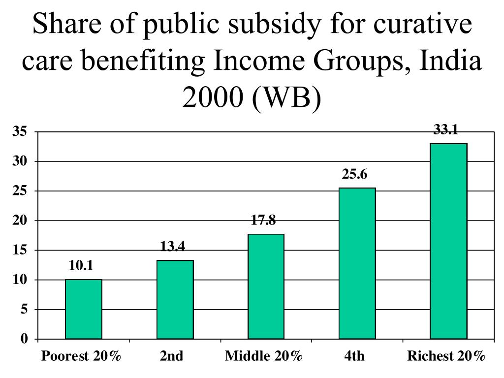 Share of public subsidy for curative care benefiting Income Groups, India 2000 (WB)