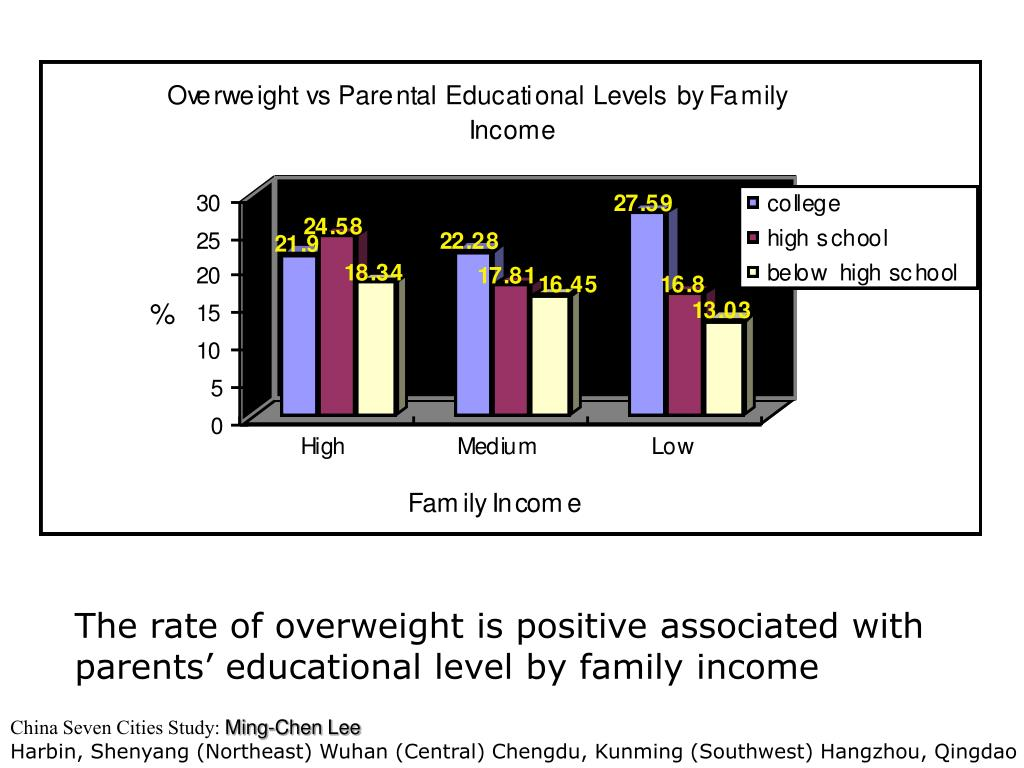 The rate of overweight is positive associated with parents' educational level by family income